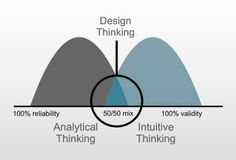 Design Thinking—Analytical Thinking + Intuitive Thinking… Design Thinking Process, Systems Thinking, Thinking Skills, Critical Thinking, Design Process, Thinking Strategies, Innovation Strategy, Innovation Design, Innovation Models