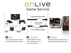 Cloud gaming pioneer defends 'laggy' OnLive | Cloud gaming pioneer and OnLive founder Steve Perlman has leapt to the defence of his company, combatting criticisms that the beta service of the server-based gaming offering is already crippled by gameplay-ruining time lags. Buying advice from the leading technology site
