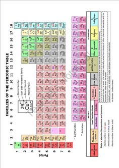 Astronomy periodic table assignment key absentee notes and lesson study notes periodic table with icons product from mrterrysscience on teachersnotebook urtaz Image collections
