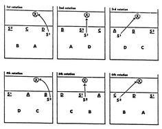Volleyball 4 2 Offense Diagram 2003 Silverado Radio Wiring 93 Best 6 Syst Images Coaching Practice 7 Of 5 1