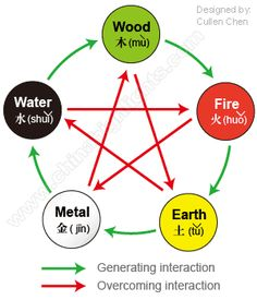 5 elements in chinese astrology - Google Search