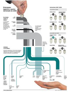 Sankey diagram (or distribution diagram) showing earnings and spendings of the Spanish state in 2008. From Pùblico newspaper created by Jorge Doneiger and Álvaro Valiño, shown on infografistas.com blog.