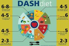 Mediterranean Diet Plan Check out the DASH Diet Guidelines below and see why The Dash Diet is the number one diet for the seventh year in a row, it was voted the . Dash Diet Meal Plan, Dash Diet Recipes, Keto Diet Plan, Diet Meal Plans, Ketogenic Diet, Keto Recipes, Meal Prep, Fodmap, Dr Pepper