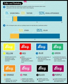 As simple as it sounds, colors go a long way if utilized correctly in your #MarketingCampaign