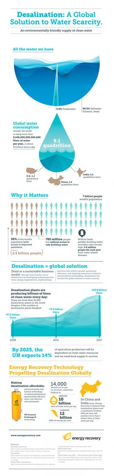 Desalination: A Global Solution to Water Scarcity Infographic