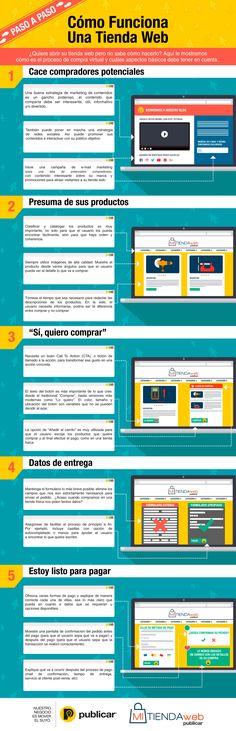 Cómo funciona una tienda web paso a paso #infografía                                                                                                                                                                                 Más