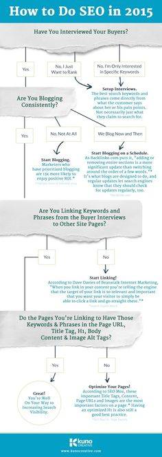 How to Do SEO in 2015 [Infographic], via @HubSpot by @kunocreative