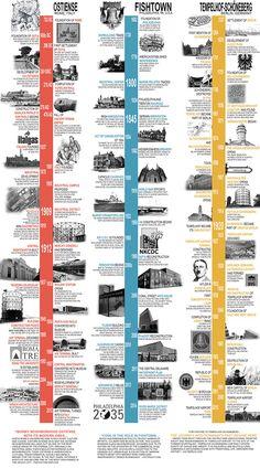 Timeline Diagram, Art Timeline, Timeline Design, History Timeline, Timeline Ideas, Timeline Architecture, Site History, Event Poster Design, Site Analysis
