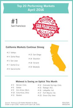 market is among the top 20 nationwide hottest markets. The spring housing market may be off to an early start this year, especially in a handful of markets. Real Estate Articles, Real Estate News, San Diego, San Francisco, California City, Oxnard California, Yuba City, Dallas Real Estate, Today's Market