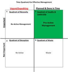 stephen covey time management matrix pdf