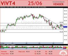 TELEF BRASIL - VIVT4 - 25/06/2012 #VIVT4 #analises #bovespa