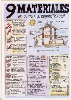 La casa bioclimática construida con materiales de bioconstrucción #infografía