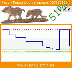 Papo - Figura dúo de jabatos (2053013) (Juguete). Baja 51%! Precio actual 6,49 €, el precio anterior fue de 13,36 €. https://www.adquisitio.es/papo/figura-d%C3%BAo-jabatos