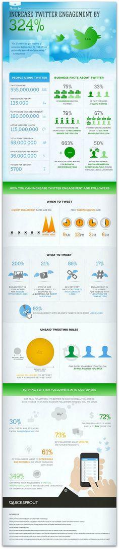 [Infographic] Wanneer en wat tweeten?
