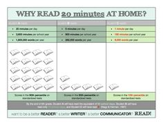 Why read 20 minutes at home? POSTER