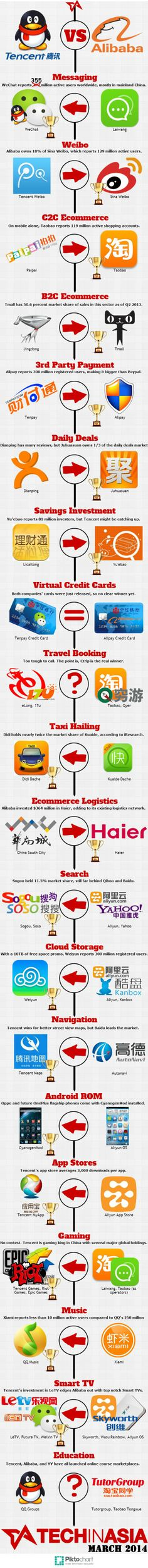 Baidu, Alibaba, Tecent (BAT) are the three major internet companies in China. As the development of new media & internet, they have been fighting to grab a territory. Social Tv, Social Media, Social Business, Digital Trends, New Media, Digital Media, Ecommerce, Told You So, Tech