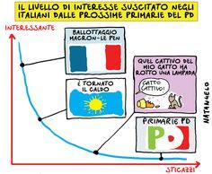 Il livello di interesse suscitato negli italiani dalle prossime primarie del Pd