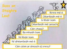 Rinne mé é - I did it / Déanfaidh mé é - I will do it / Is féidir liom - I can / Déanfaidh mé iarracht - I'll try/ Ba mhaith liom - I'd like Irish Gaelic Language, Gaelic Words, How To Speak Irish, Scottish Gaelic, Gaelic Irish, Literacy And Numeracy, Class Displays, Irish Pride, Primary Teaching