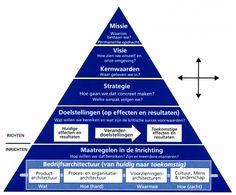 Steegeling consultancy - Bedrijfsarchitectuur