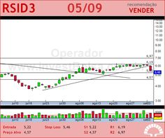 ROSSI RESID - RSID3 - 05/09/2012 #RSID3 #analises #bovespa