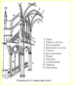 arquitectura gotica dibujos - Buscar con Google