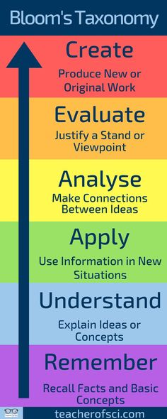 Using Bloom's taxonomy to help write lesson plans is the best way to start to differentiate your lessons. It can be tricky for new teachers and trainee teachers to plan lessons and differentiate effectively but I found using Bloom's taxonomy is a great help. This infographic shows exactly the differentiation possible.  #teacherofsci  #adviceforteachers #teacheradvice #teachertips #teachingtips #teacher #teachers #teaching #education #writinglessonplans #lessonplan #bloomstaxonomy #blooms