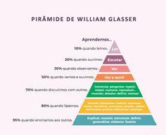 Mas afinal, o que são metodologias ativas?   Pode-se dizer que são técnicas e recursos usados em sala de aula que tornam o aluno ativo em su...