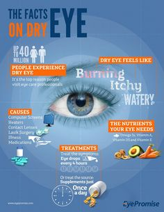 """Dry eye symptoms """"Warmer weather means irritated, dry eyes -- try these 3 tips for better eye health"""" : Dry eye symptoms """"Warmer weather means irritated, dry eyes -- try these 3 tips for better eye health"""" Dry Eye Symptoms, Dry Eyes Causes, Dry Eye Treatment, Eye Facts, Healthy Eyes, Eyes Problems, Proper Nutrition, Nursing, Health Care"""