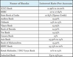 personal loan interest rates in india Yes Bank, Icici Bank, Bank Of Baroda, Collection Agency, Loan Company, No Credit Loans, Short Term Loans, Credit Bureaus