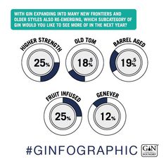 Ginfographic 2017 / 18 - Results and Insight From the Annual Gin Survey Gin Foundry, Squares, Barrel, Insight, Bobs, Barrel Roll, Barrels
