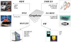 70인치급 그래핀…中企, 상용화 난제 풀었다 : 네이버 뉴스