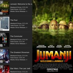 Jumanji: Welcome to the Jungle is the #1 Movie in America for a 2nd week!