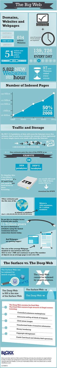 How well do you know the internet?