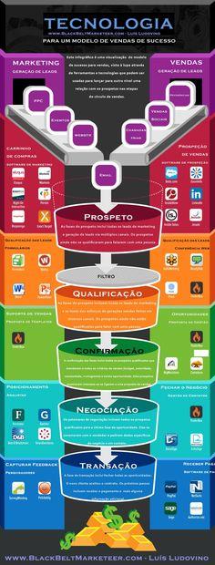 Este infográfico é uma visualização do modelo de sucesso para vendas na internet visto à lupa através de ferramentas e tecnologias, que podem ser usadas para lançar para outro nível uma relação com os prospetos nas etapas do círculo de vendas.    Não Seja Egoísta, Partilhe!
