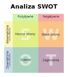 SWOT pl - Analiza SWOT – Wikipedia, wolna encyklopedia