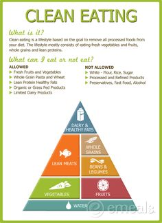 Clean Eating Food Pyramid   Women's Health and Fitness