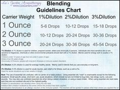 Blending Guidelines Chart  Like us on Facebook: http://www.facebook.com/lizsgarden  #Aromatherapy  #Essentialoil  #Chart
