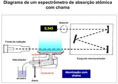 Análises de metais por espectroscopia de absorção atômica - Fundamentos teóricos...