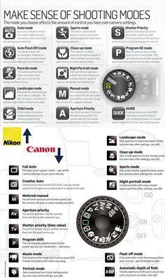 Photography Cheatsheets: modos de disparo de las cámaras DSLR Nikon y Canon.