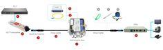 FTTH PLC Splitter Terminal Solution