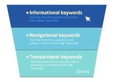 optimize your #content using these buyer keywords!