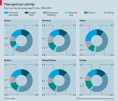 How do people spend their time?
