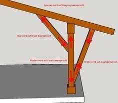 Über 36 Holzverbindungen · Praktische Tipps für Heimwerker und Profis · Für jede Dimension geeignet · KnowHow auf BAUBEAVER ➤ Jetzt online ansehen