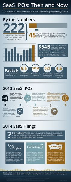 INFOGRAPHIC: SaaS IPO Industry Predictions