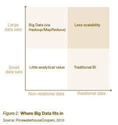 Tapping into the power of Big Data: PwC Technology Forecast 2010 Issue 3 - Old news is still good news. #crowdwerke