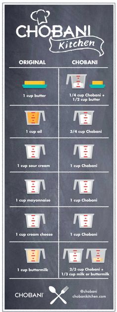 17 Day Diet Gal: Kitchen Conversion Chart - Greek Yogurt