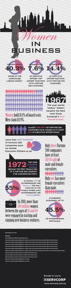 Women in Business SOURCE: Pinterest --- in the business world are women represented fairly? Here are some statistics that set the facts straight.