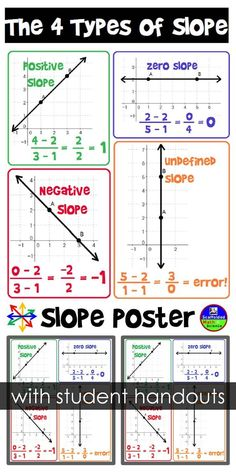 Slope poster (with student handouts) for an Algebra class.: