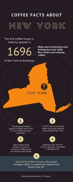 New York & Coffee: Did you know it had this much history?