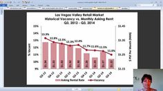 Las Vegas Retail Market Third Quarter, 2014